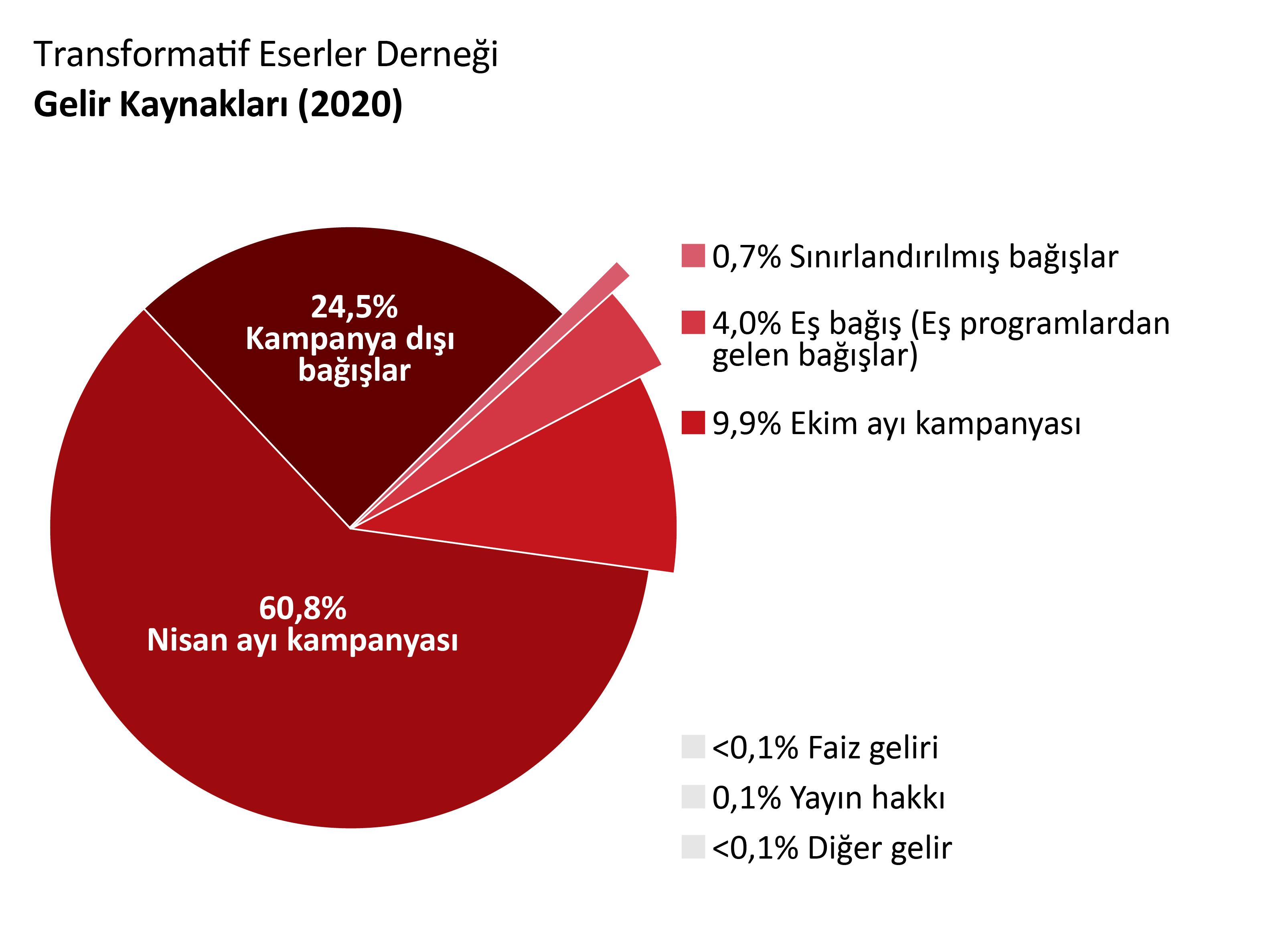 OTW geliri: Nisan Kampanyasında yapılan bağışlar: %60.8. Ekim Kampanyasında yapılan bağışlar: 9.9% Kampanya olmayan bağışlar: 24.5%. Eşleşen programlardan bağışlar: 4.0%. Faiz geliri: <% 0.1. Telif Ücretleri: <% 0.1. Diğer Gelirler:<%0.1. Gizli bağışlar: %0.7