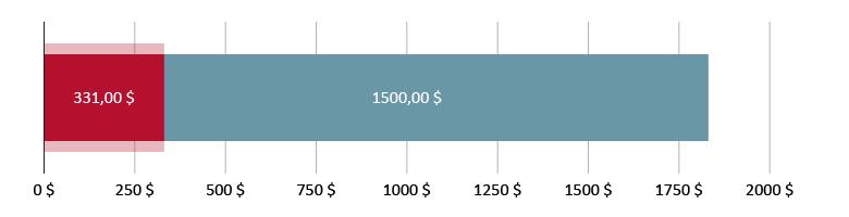 Витрачено 331,00 $; залишилось 1550,00 $