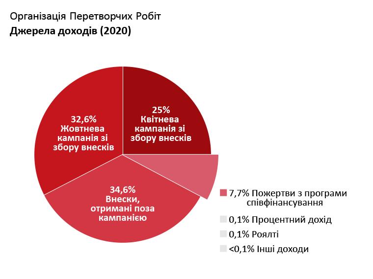 Доходи OTW: Квітнева кампанія зі збору внесків: 25,0%. Жовтнева кампанія зі збору внесків: 32,6%. Внески, отримані поза кампанією: 34,6%. Внески з програм співфінансування: 7,4%. Процентний дохід: 0,1%. Роялті: 0,1%. Інші Доходи: <0,1%
