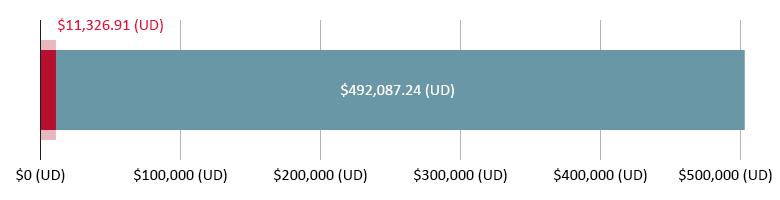 $11,326.91 (UD) wedi'i gwario; $492,087.24 (UD) ar ôl