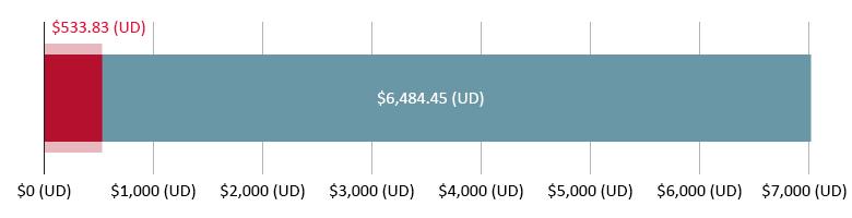 $533.83 (UD) wedi'i wario; $6,484.45 (UD) ar ôl