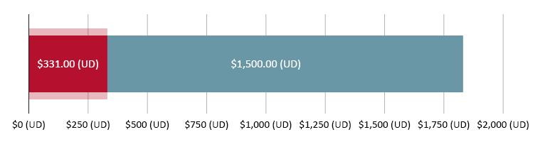 $331.00 (UD) wedi'i wario; $1,500.00 (UD) ar ôl