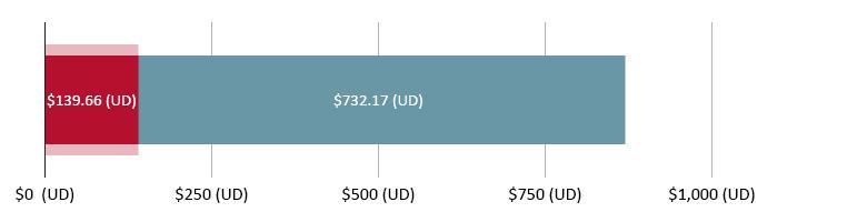 $$139.66 (UD) wedi'i wario; $732.17 (UD) ar ôl