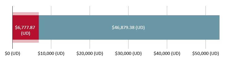 $6,777.87 (UD) wedi'i wario; $46,879.38 (UD) ar ôl