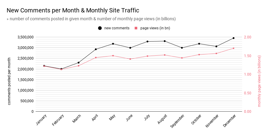 A chart showing new comments per months as well as traffic per month in 2020.
