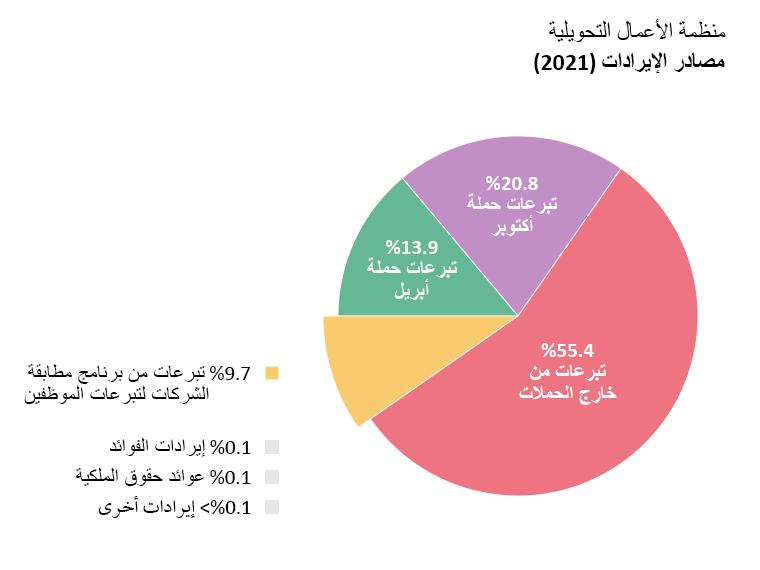 إيرادات OTW: تبرعات حملة أبريل: 13.9%. تبرعات حملة أكتوبر: 20.8%. تبرعات خارج الحملات: 55.4%. تبرعات من برامج مطابقة الشركات لِتبرعات الموظفين: 9.7%. إيرادات الفوائد: 0.1%. عوائد حقوق الملكية: 0.1%. إيرادات أخرى: <0.1%.