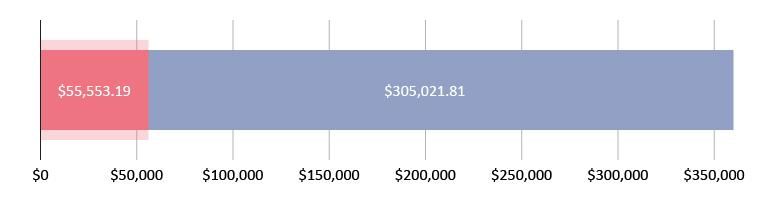تم جمع 55,553.19 دولار أمريكي؛ تبقّى 305,021.81 دولار أمريكي