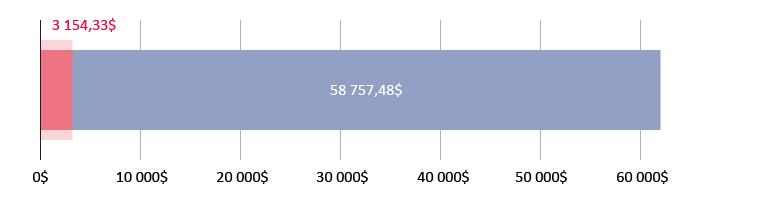 използвани 3 154,33$; остават 58 757,48$