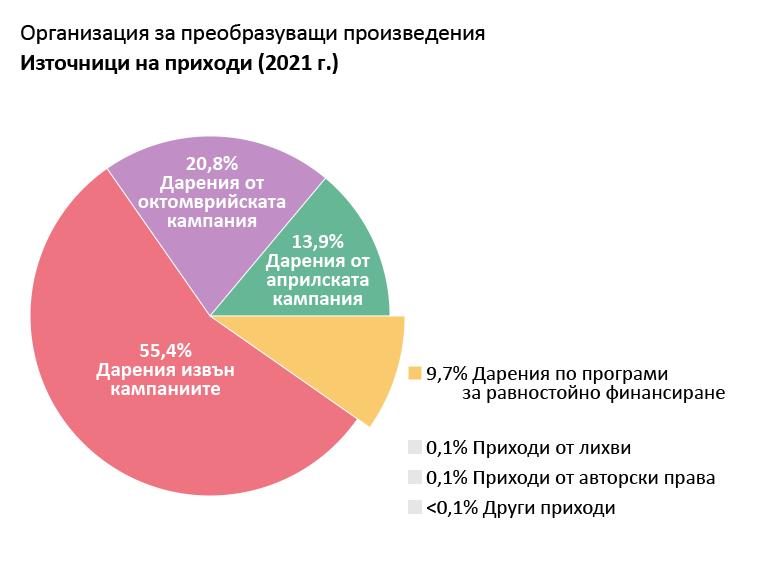Приходи на OTW: Дарения от Априлската кампания за членство: 13,9%. Дарения от Октомврийската кампания за членство: 20,8%. Дарения извън кампании за членство: 55,4%. Дарения от програми за равностойно финансиране: 9,7%. Приходи от лихви: 0,1%. Авторски и лицензионни възнаграждения: 0,1%. Други приходи: <0,1%.