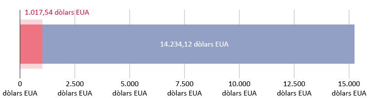 1.017,54 dòlars EUA gastats; 14.234,12 dòlars EUA restants