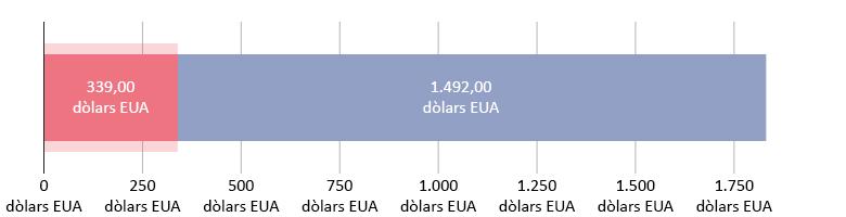 339 dòlars EUA gastats; 1.492 restants