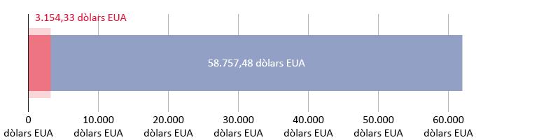 3.154,33 dòlars EUA gastats; 58.757,48 dòlars EUA restants