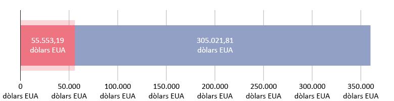55.553,19 dòlars EUA donats; 305.021,81 dòlars restants