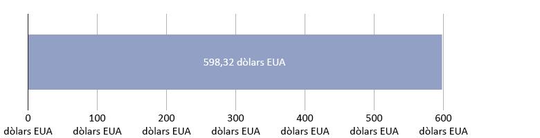 0 dòlars EUA gastats; 598,32 dòlars EUA restants