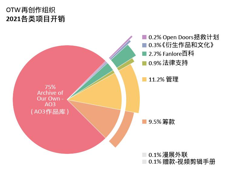 各类项目开销:AO3作品库:75.0%;Open Doors拯救计划:0.2%;《衍生作品和文化》:0.3%;Fanlore百科:2.7%;法律支持:0.9%;漫展外联:0.1%;赠款 - 视频剪辑手册:0.1%;管理:11.2%;筹款:9.5%。