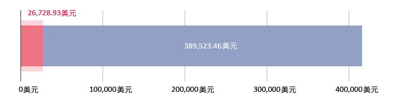 支出26728.93美元;余额389523.46美元