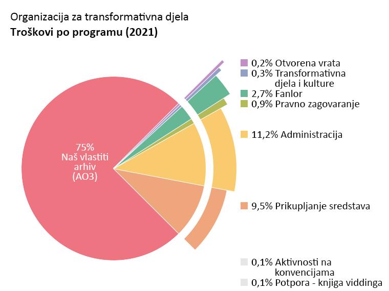 Troškovi po programu: Naš vlastiti arhiv: 75,0%. Otvorena vrata:  0,2%. Transformativna djela i kulture: 0,3%. Fanlor: 2,7%. Pravno zagovaranje:  0,9%. Aktivnost na konvencijama: 0,1%. Potpora - Knjiga viddinga: 0,1%. Administracija: 11,2%. Prikupljanje sredstava: 9,5%.