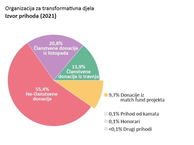 OTW prihodi: Članstvene donacije iz travnja: 13,9%. Članstvene donacije iz listopada: 20,8%. Ne-članstvene donacije:55,4%. Donacije iz match fund projekta:  9,7%. Prihod od kamata: 0,1%. Honorari: 0,1%. Drugi prihodi: <0,1%