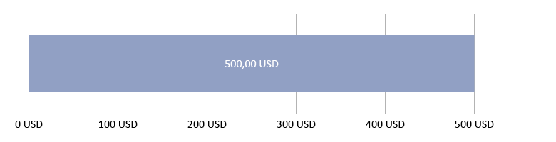 0,00 USD brugt; 500,00 tilbage