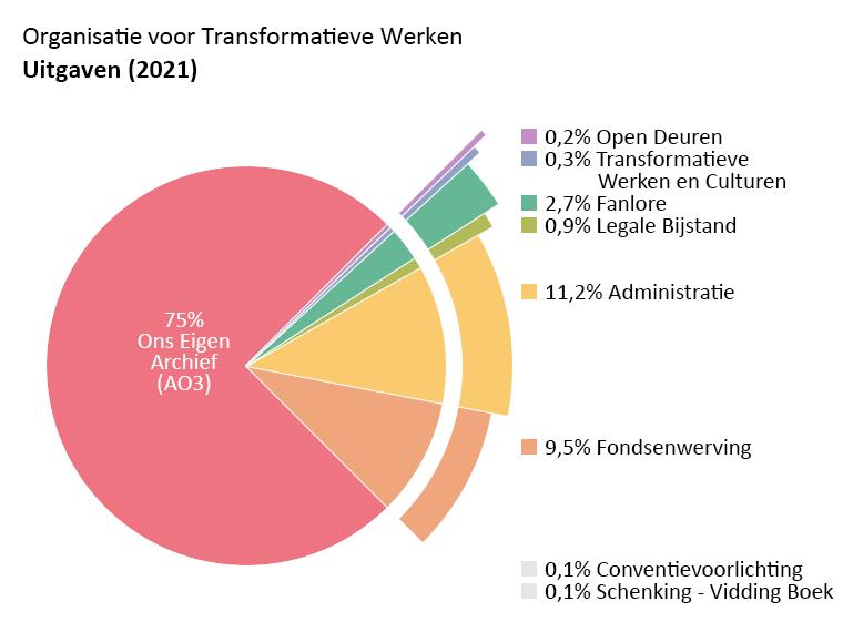 Uitgaven per programma: Ons Eigen Archief (AO3): 75,0%. Open Deuren: 0,2%. Transformatieve Werken en Culturen: 0,3%. Fanlore: 2,7%. Legale Bijstand: 0,9%. Con Voorlichting: 0,1%. Schenking - Vidding Boek: 0,1%. Admin: 11,2%. Fondsenwerving: 9,5%.