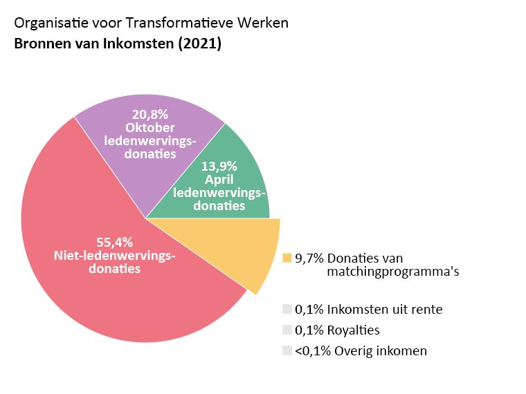 OTW omzet: april fondsenwerving donaties: 13,9%, oktober fondsenwerving donaties: 20,8%. Niet-fondsenwerving donaties: 55,4%. Donaties van matching programma's: 9,7%. Rente 0,1%. Royalties: 0,1%. Andere inkomsten: <0,1%