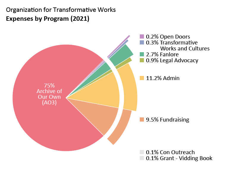 Expenses by program: Archive of Our Own: 75.0%. Open Doors: 0.2%. Transformative Works and Cultures: 0.3%. Fanlore: 2.7%. Legal Advocacy: 0.9%. Con Outreach: 0.1%. Grant - Vidding Book: 0.1% Admin: 11.2%. Fundraising: 9.5%.