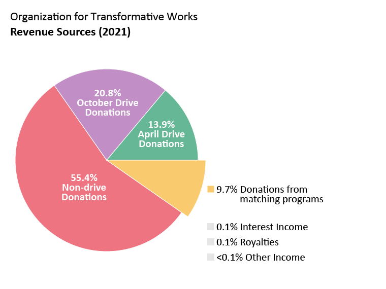 OTW revenue: April drive donations: 13.9%. October drive donations: 20.8%. Non-drive donations: 55.4%. Donations from matching programs: 9.7%. Interest income: 0.1%. Royalties: 0.1%. Other Income: <0.1%.
