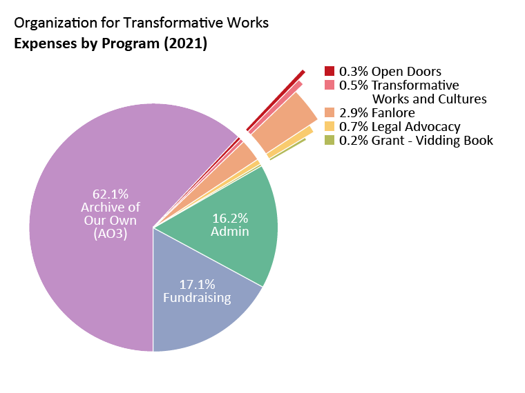Expenses by program: Archive of Our Own: 62.1%. Open Doors: 0.3%. Transformative Works and Cultures: 0.5%. Fanlore: 2.9%. Legal Advocacy: 0.7%. Grant - Vidding Book: 0.2% Admin: 16.2%. Fundraising: 17.1%.