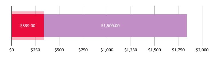 US$339.00 spent; US$1,500.00 left