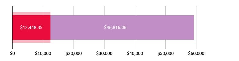 US$12,448.35 spent; US$46,816.06 left