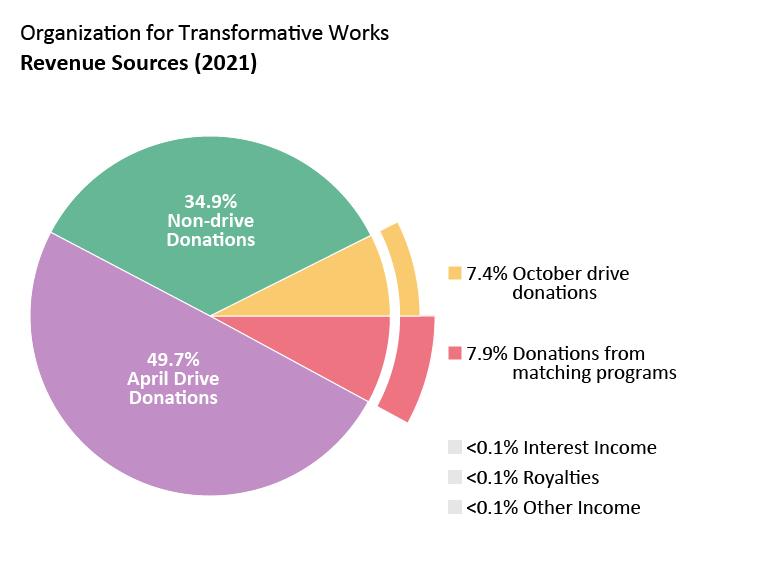 OTW revenue: April drive donations: 49.7%. October drive donations: 7.4%. Non-drive donations: 34.9%. Donations from matching programs: 7.9%. Interest income: <0.1%. Royalties: <0.1%. Other Income: