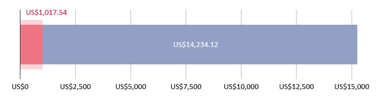 US$1,017.54 ang nagastos; US$14,234.12 ang natira