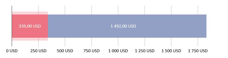 Käytetty 339,00 USD; jäljellä 1 492,00 USD