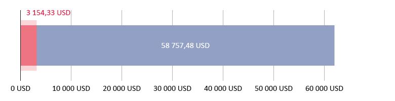 Käytetty 3 154,33 USD; jäljellä 58 757,48 USD
