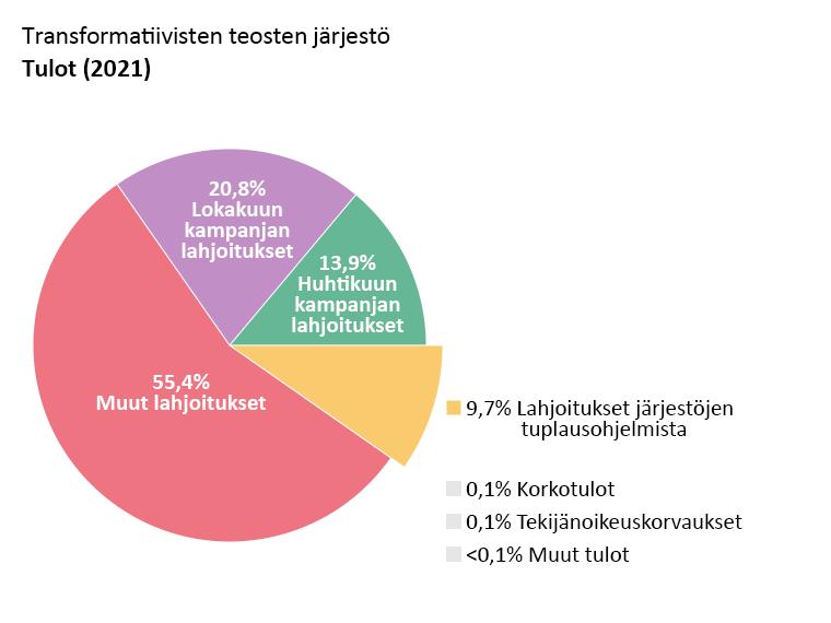 OTW:n tulot: Huhtikuun kampanjan lahjoitukset: 13,9 %. Lokakuun kampanjan lahjoitukset: 20,8 %. Muut lahjoitukset: 55,4 %. Lahjoitukset tuplausohjelmista: 9,7 %. Korkotulot: 0,1 %. Tekijänoikeustulot: 0,1 %. Muut tulot: <0,1 %