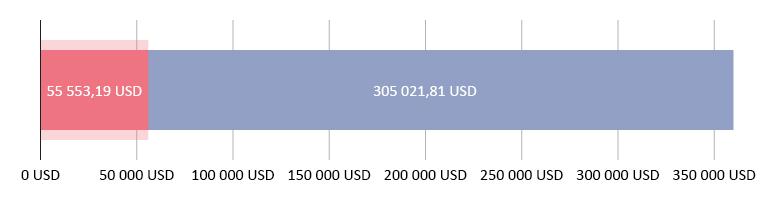 Lahjoitettu 55 553,19 USD; jäljellä 305 021,81 USD