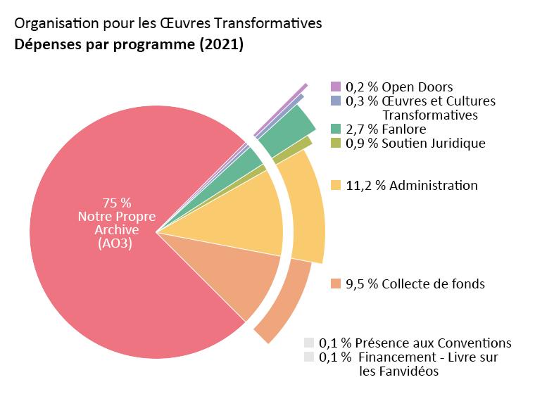 Dépenses par programme : Archive of Our Own : 75,0%. Open Doors : 0,2%. Transformative Works and Cultures : 0,3%. Fanlore : 2,7%. Soutien Juridique : 0,9%. Présence aux conventions: 0,1%. Financement - Livre sur les Fanvidéos : 0,1%. Administration : 11,2%. Collecte de fonds : 9,5%.