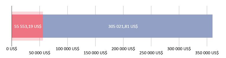 55 553,19 US$ reçus ; 305 021,81 US$ restants