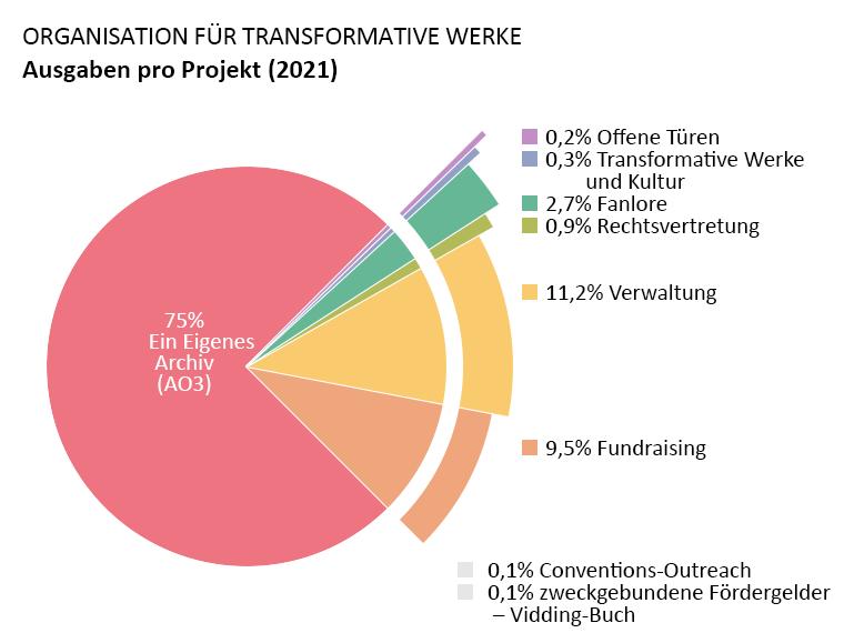 Ausgaben pro Projekt: Ein Eigenes Archiv: 75,0%. Offene Türen: 0,2%. Transformative Werke und Kultur: 0,3%. Fanlore: 2,7%. Rechtsvertretung: 0,9%. Conventions-Outreach: 0,1%. Zweckgebundene Fördergelder – Vidding-Buch: 0,1%. Verwaltung: 11,2%. Fundraising: 9,5%.