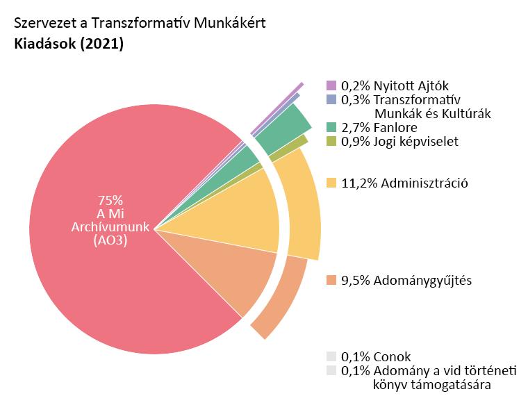 Programonkénti kiadások: A Mi Archívumunk (AO3): 75,0%. Nyitott Ajtók: 0,2%. Transzformatív Munkák és Kultúrák: 0,3%. Fanlore: 2,7%. Jogi Képviselet: 0,9%. Részvétel rajongói találkozókon: 0,1%. Adomány a vid történeti könyv támogatására: 0,1%. Admin tevékenységek: 11,2%. Adománygyűjtés: 9,5%.