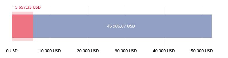 Elköltött összeg: 5 657,33 USD; fennmaradó összeg: 46 906,67 USD.