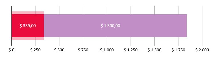 $ 339,00 сарпталды; $ 1500,00 калды
