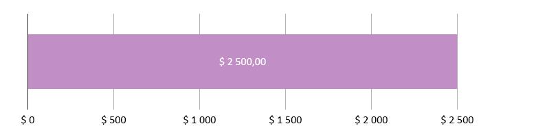 $ 0,00 сарпталды; $ 2500,00 калды