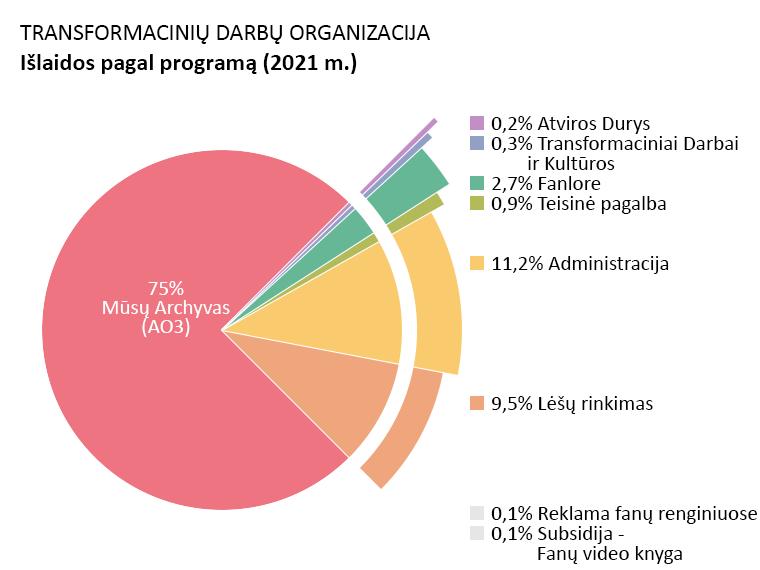 """Išlaidos pagal programas: Mūsų Archyvas: 75,0%. Atviros Durys: 0,2%. """"Transformaciniai Darbai ir Kultūros"""": 0,3%. Fanlore: 2,7%. Teisinė pagalba: 0,9%. Reklama fanų renginiuose: 0,1%. Subsidijos - Fanų video knyga: 0,1%. Administravimas: 11,2%. Lėšų rinkimas: 9,5%."""