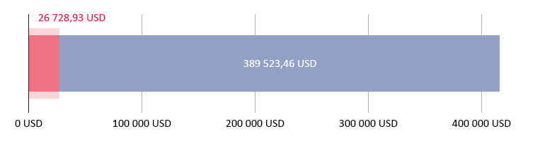 išleista 26 728,93 USD; liko 389 523,43 USD