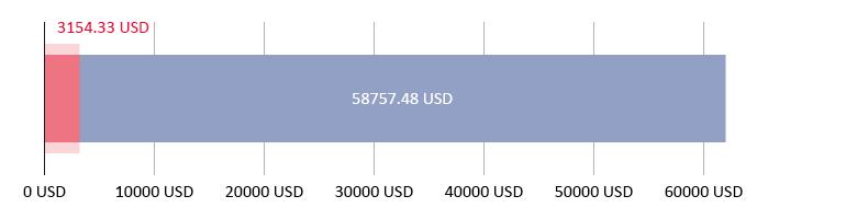 3154.33 USD dibelanjakan; berbaki 58757.48 USD