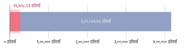 US$२६,७२८.९३ खर्च; US$३८९,५२३.४६ राहिले