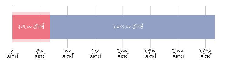 US$३३९.०० खर्च; US$१,४९२.०० राहिले