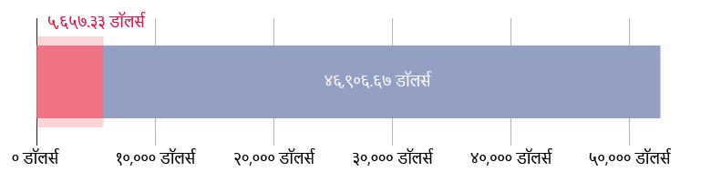 US$५,६५७.३३ खर्च; US$४६,९०६.६७ राहिले