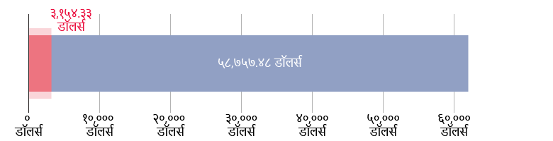 US$३,१५४.३३ खर्च; US$५८,७५७.४८ राहिले